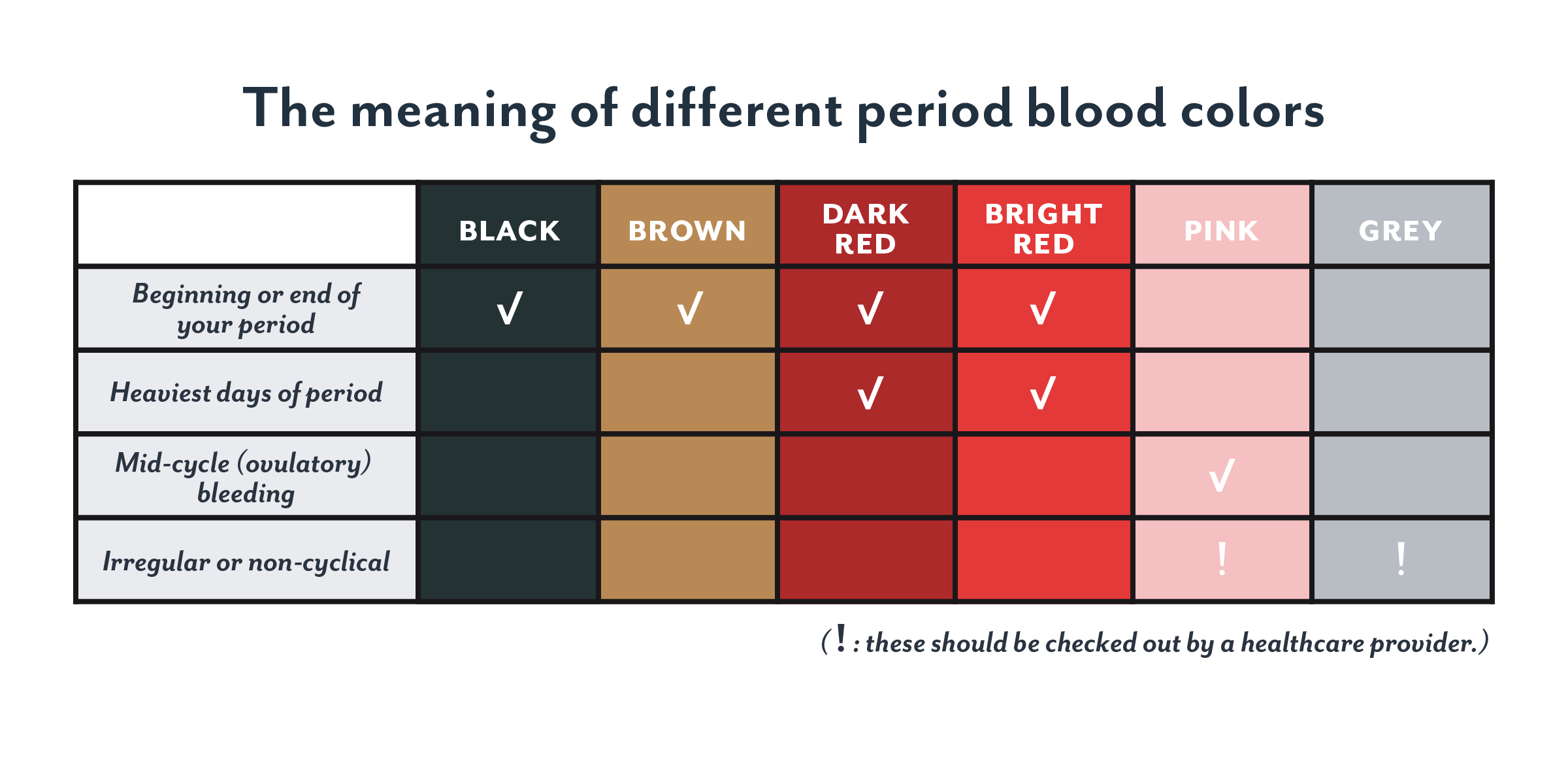 Period blood color: brown, black, or dark — does it matter?