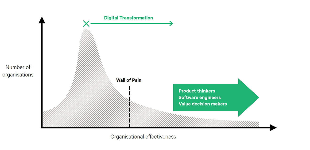 The digital transformation wall of pain