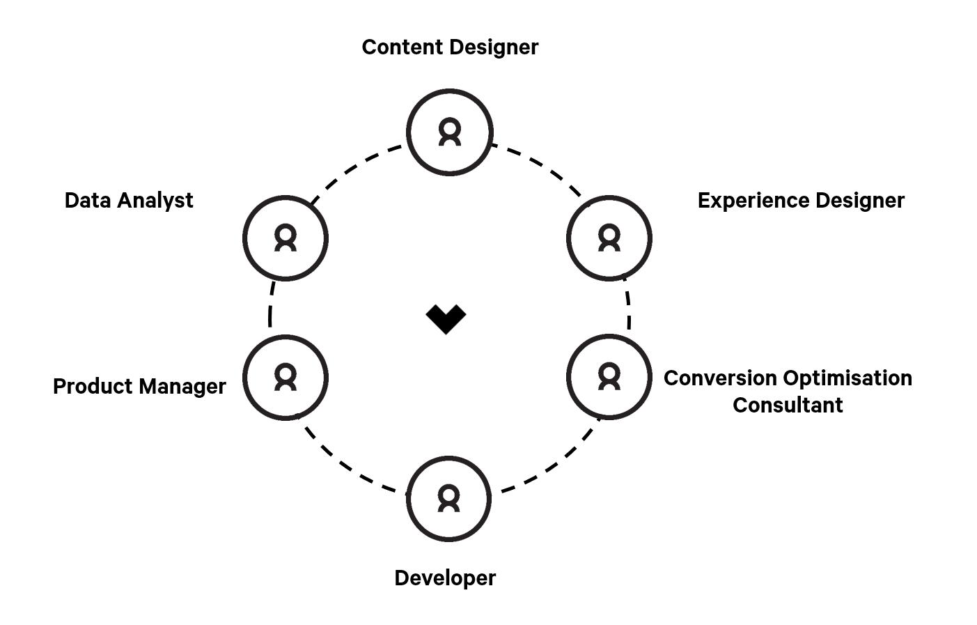 Content Designer diagram