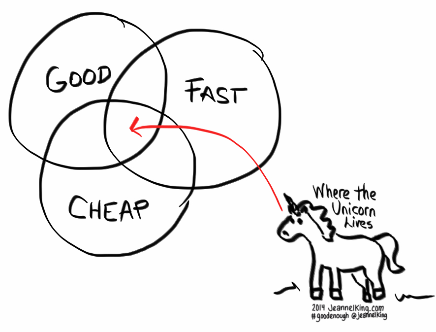 GoodFastCheap-where-the-unicorn-lives
