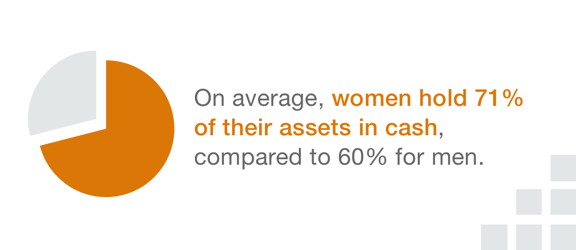 On average, women hold 71% of their assets in cash, compared to 60% for men.