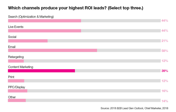 5 truths ROI leads