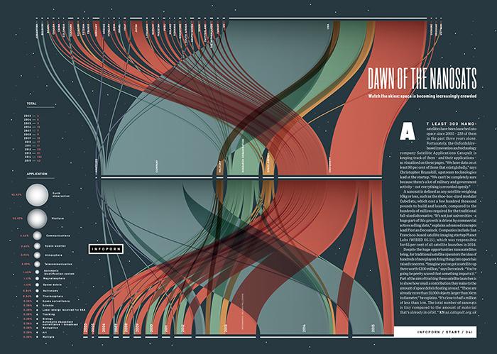 Nano-sats infographic