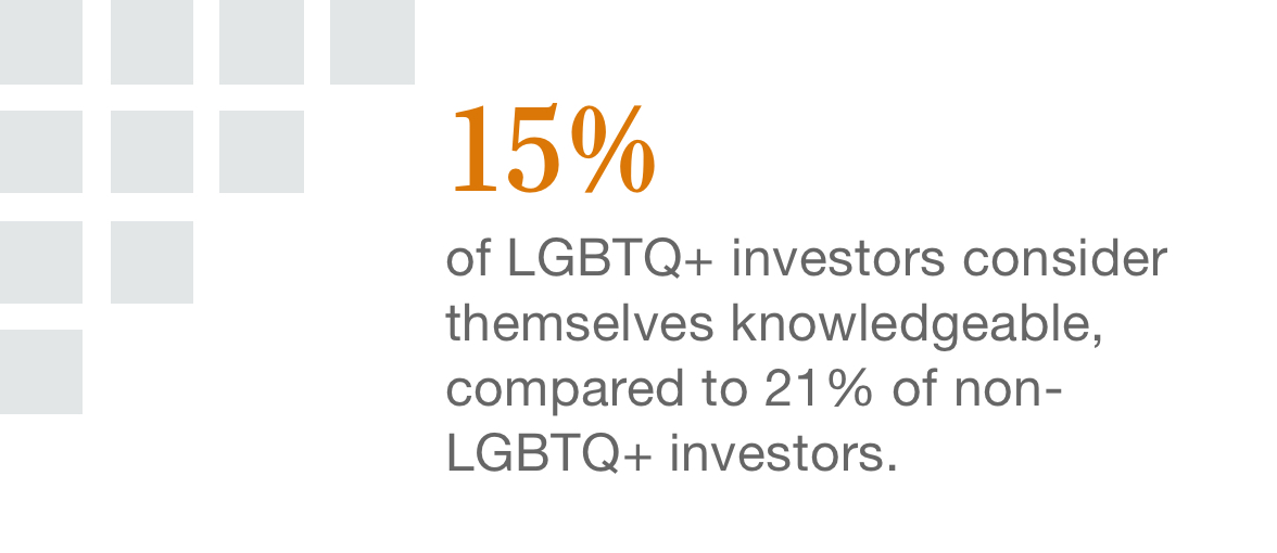 15% of LGBTQ+ investors consider themselves knowledgeable, compared to 21% of non-LGBTQ+ investors.