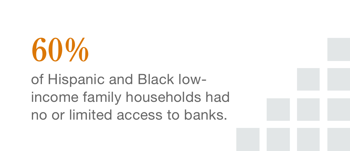 60% of Hispanic and Black los-income family households had no or limited access to banks.