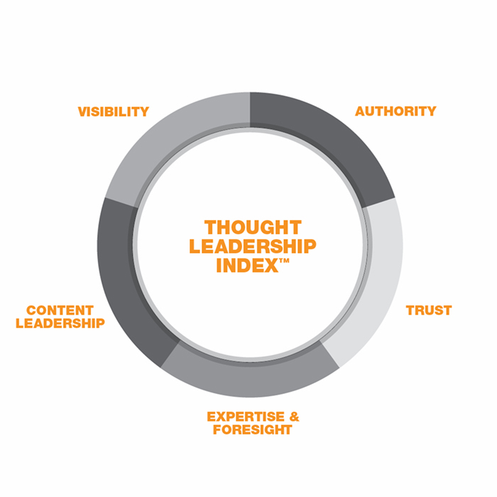 Thought leadership index graphic