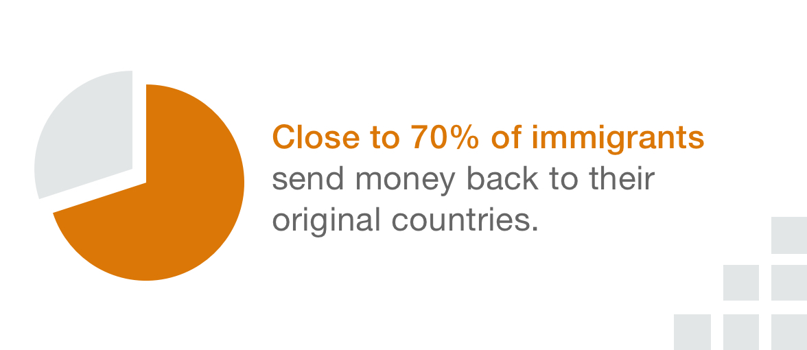 Close to 70% of immigrants send money back to their original countries.