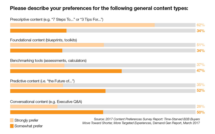 5 truths content preferences