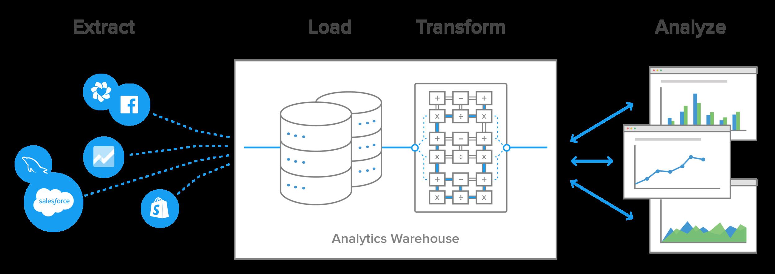 Extract Load Transform Analyze + f II السلبيلا Х 응 Х Х ; Х + + Х Х salesforce S Analytics Warehouse