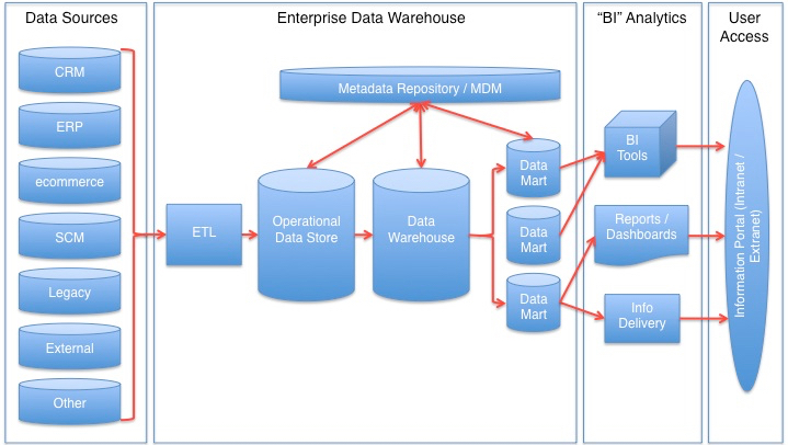 Datawarehouse reference architecture