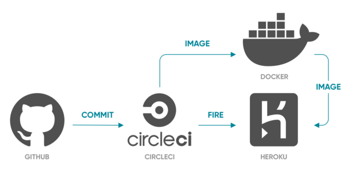 circle-ci-docker