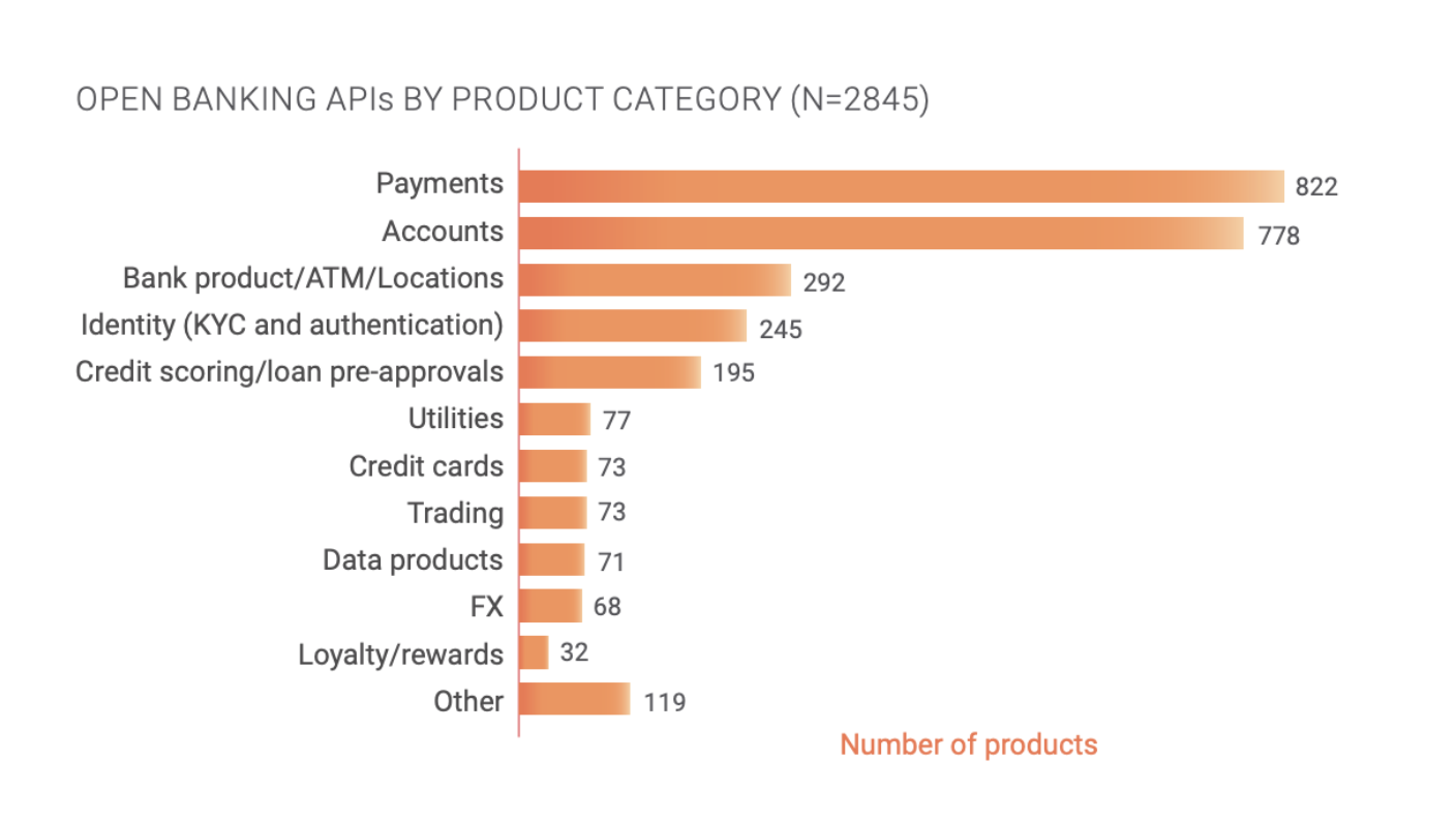 Open banking APIs by product category