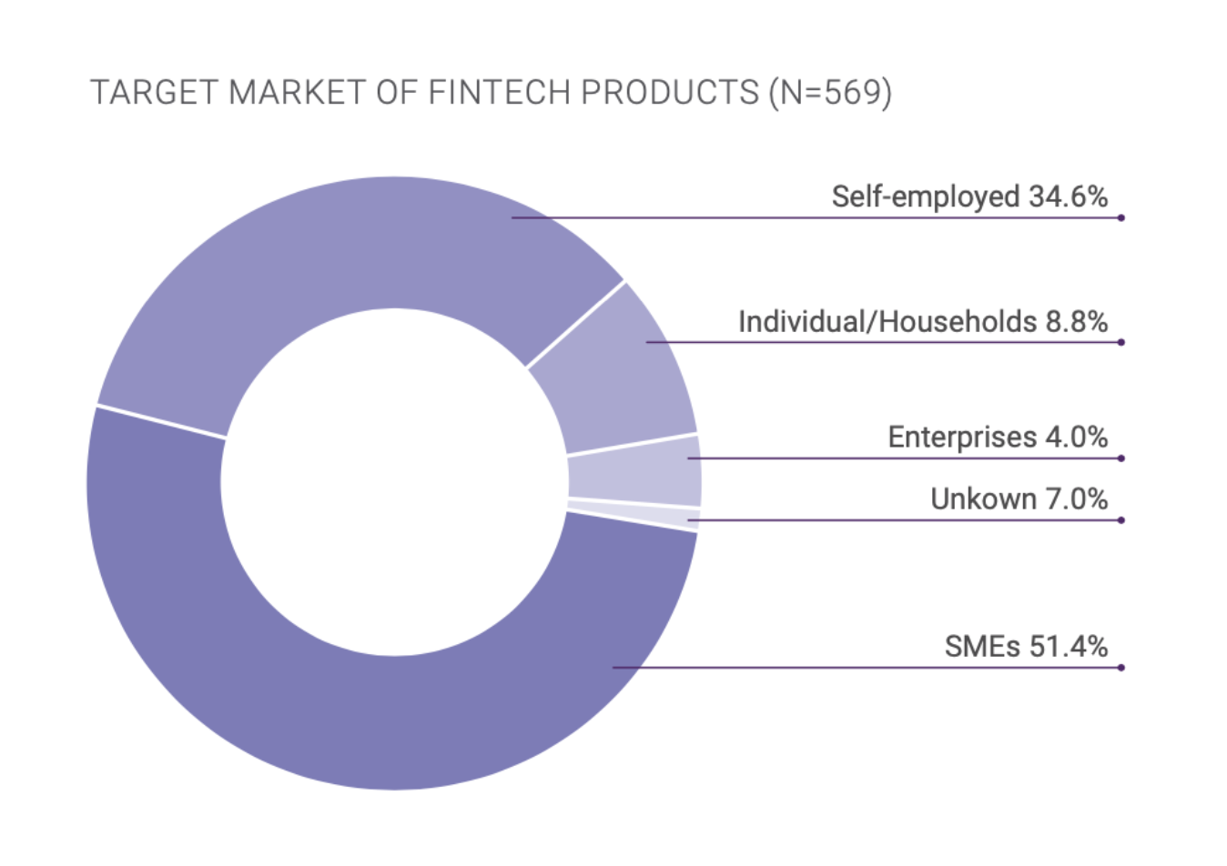 Target market of Fintech products