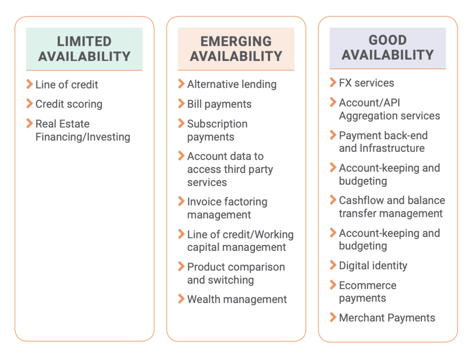 Fintech product availability