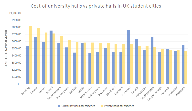 cost of university halls vs private halls in uk student cities pppm