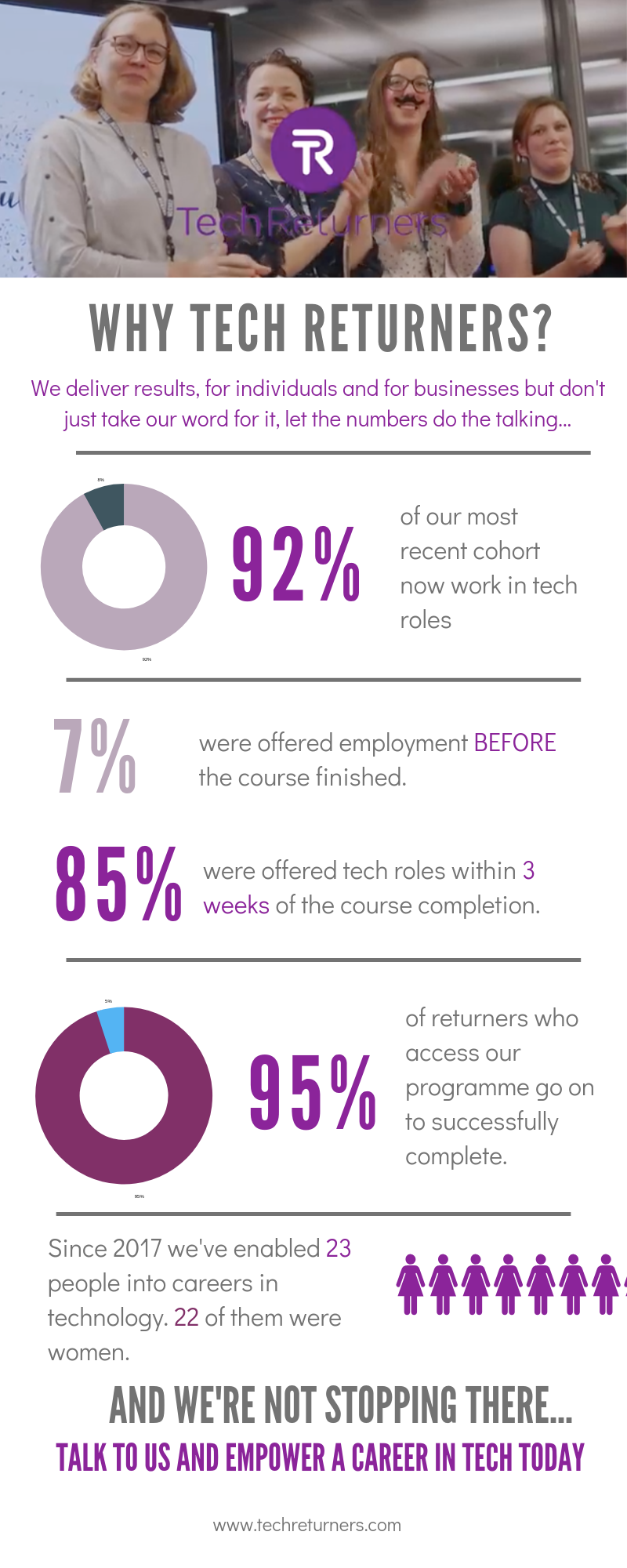 Why Tech Returners Infographic