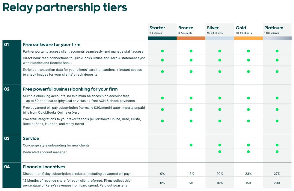 Relay Partner Program Benefits And Tiers