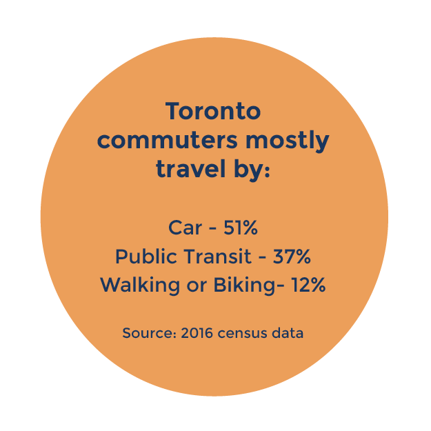 circle with text that reads: Toronto commuters travel mostly by car (51%), public transit (37%), walking or biking (12%)
