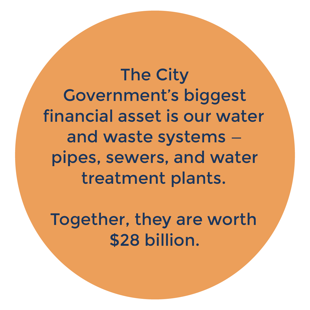 circle with the following text: The City Government's biggest financial asset is our water and waste systems - pipes, sewers, and water treatment plants. Together, they are worth $28 million.