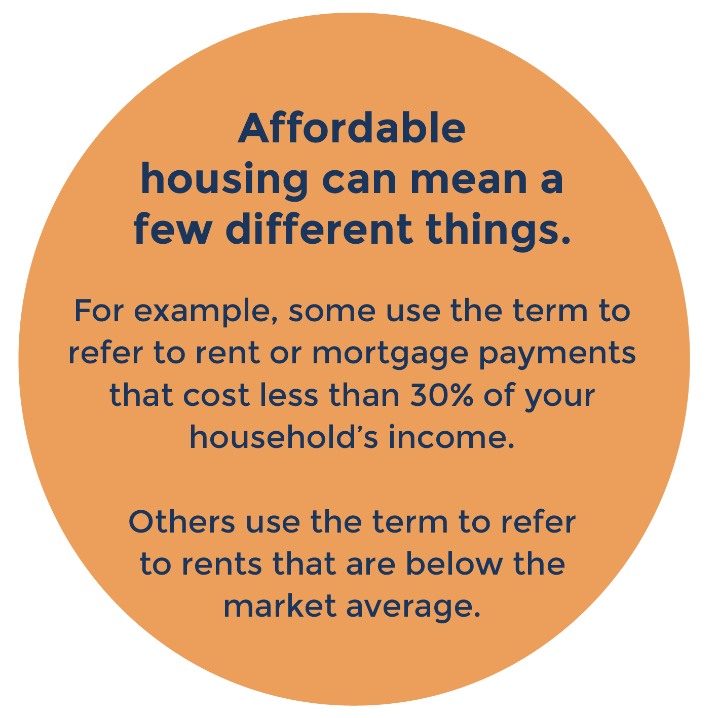 circle with text that includes: Affordable housing can mean a few different things. For example, some use the term to refer to rent or mortgage payments that cost less than 30% of your household's income. Others use the term to refer to rents below the market average.
