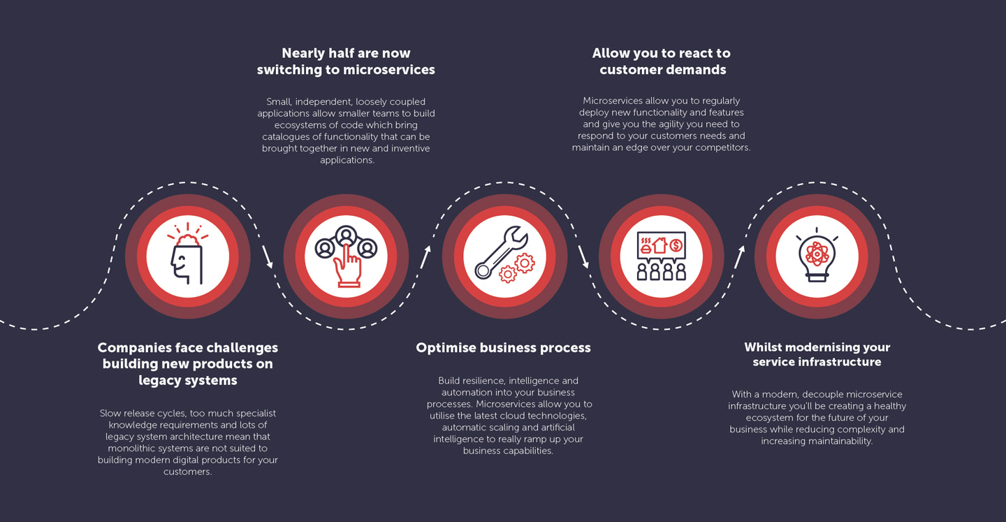 An infographic showing the reasons why businesses should use Eden's Digital Transformation Framework of microservices