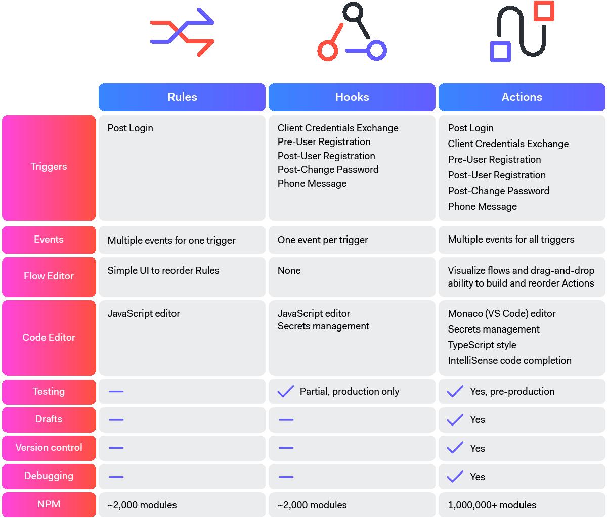 Extensibility Feature Comparison