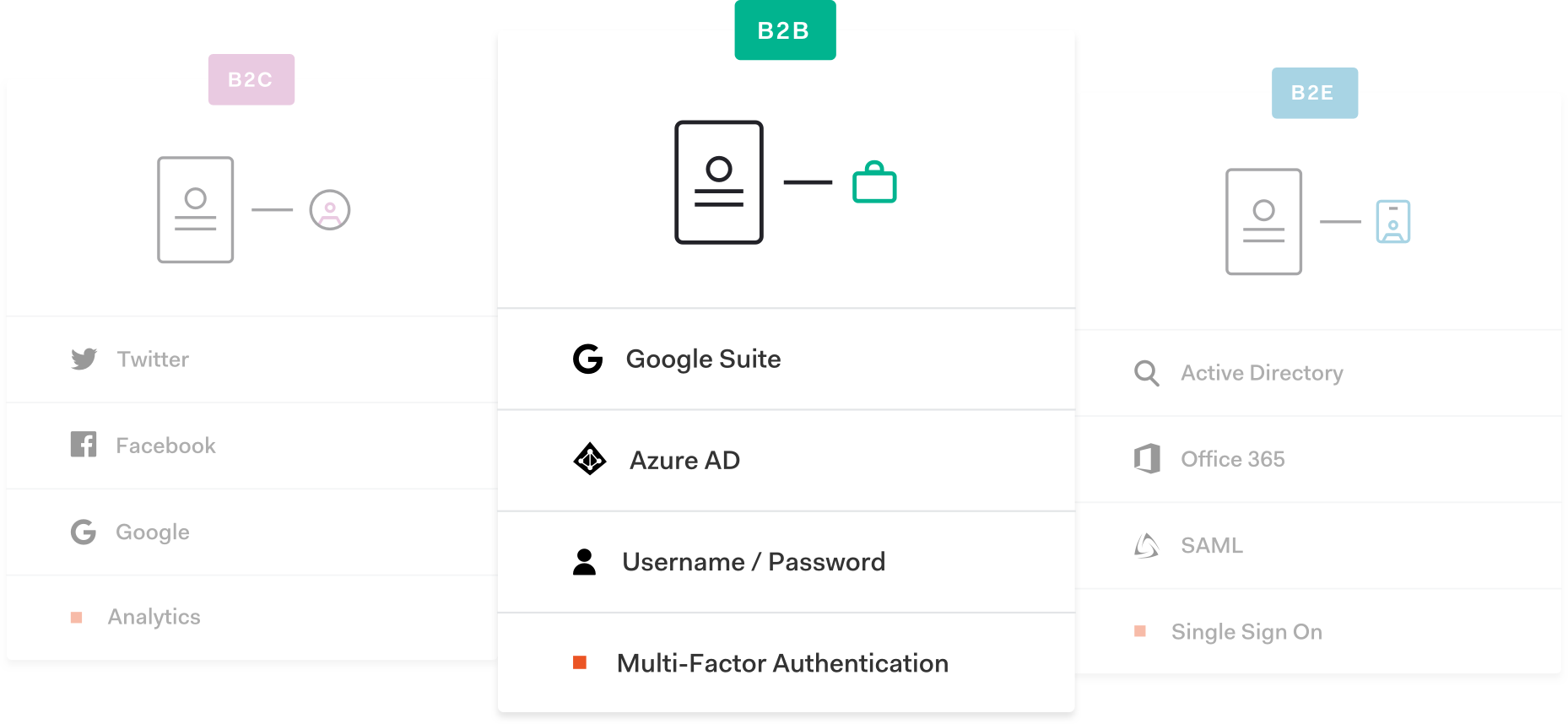 Never Compromise on Identity  - Auth0