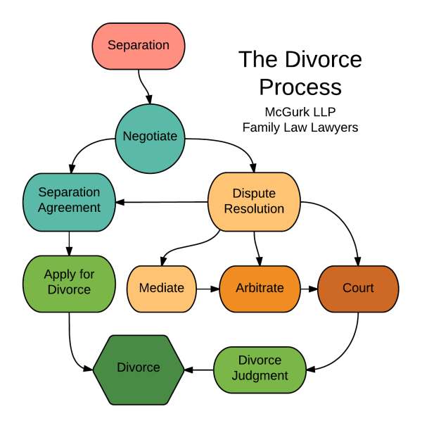 Divorce a practical legal guide divorce process flowchart solutioingenieria