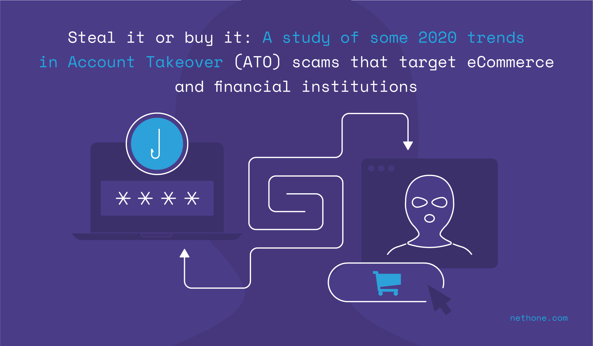 Steal it or buy it: A study of some 2020 trends in Account Takeover (ATO) scams that target eCommerce and financial institutions