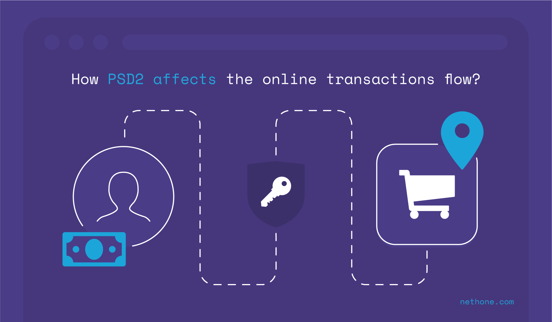How PSD2 affects the online transaction flow?
