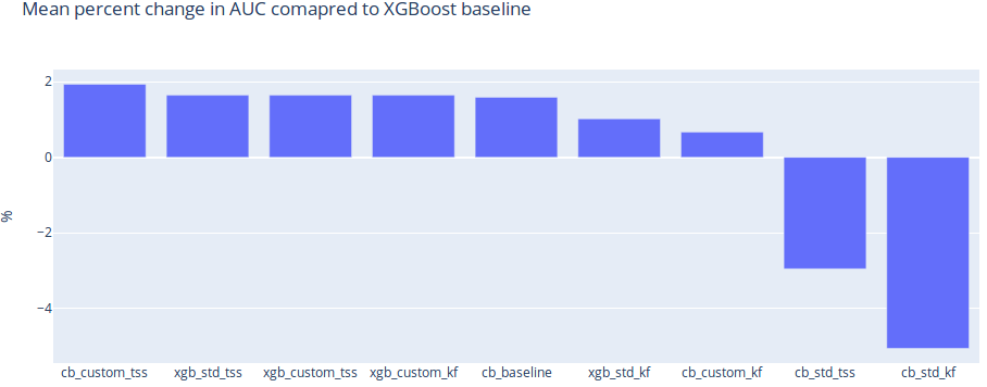 Mean percent change in AUC compared to XGBoost baseline