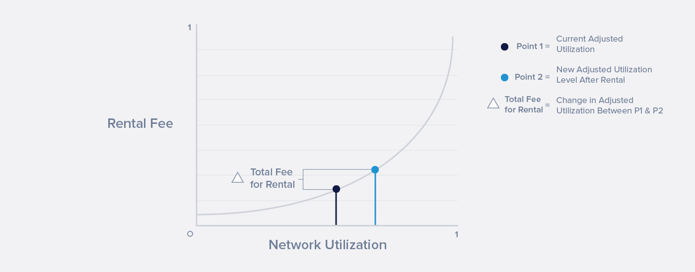 265 08c MKT EOSIO-Web News-Images Others EOSIO Resource-Allocation-Proposal Graph 2 V2 LL 20191220