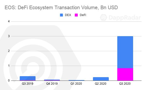 EOS -DeFi-Ecosystem-Transaction-Volume-Bn-USD-copy