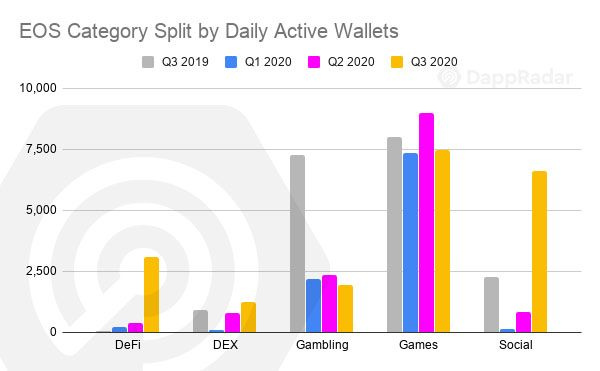 EOS-Category-Split-by-Daily-Active-Wallets-copy