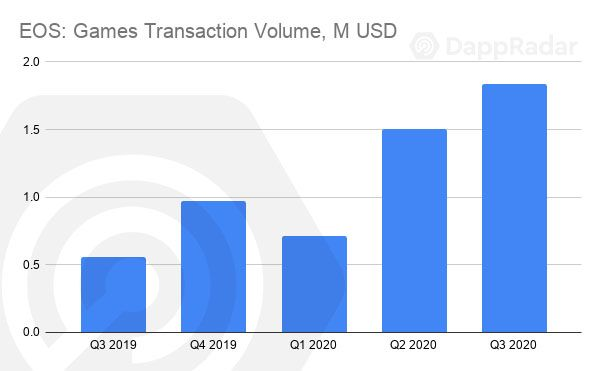 EOS -Games-Transaction-Volume-M-USD-copy