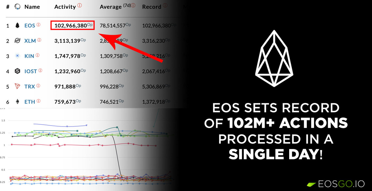 image: EOS sets record of 102M+ actions processed in a single day!