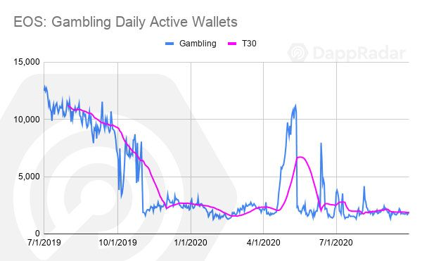 EOS -Gambling-Daily-Active-Wallets-copy