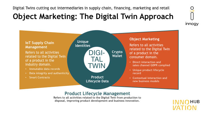 Digital Twins Grafik