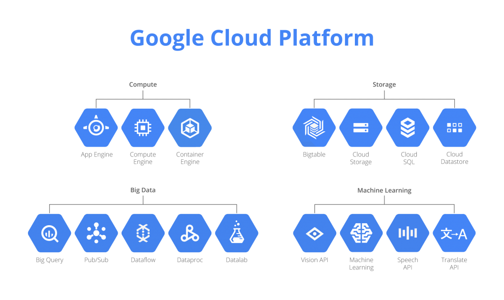 Google Cloud applications