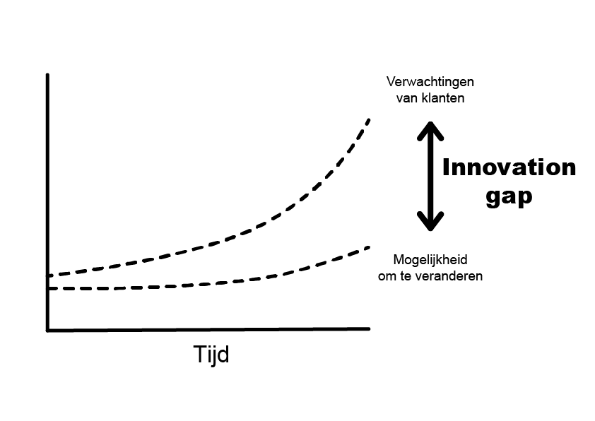 Innovation Gap