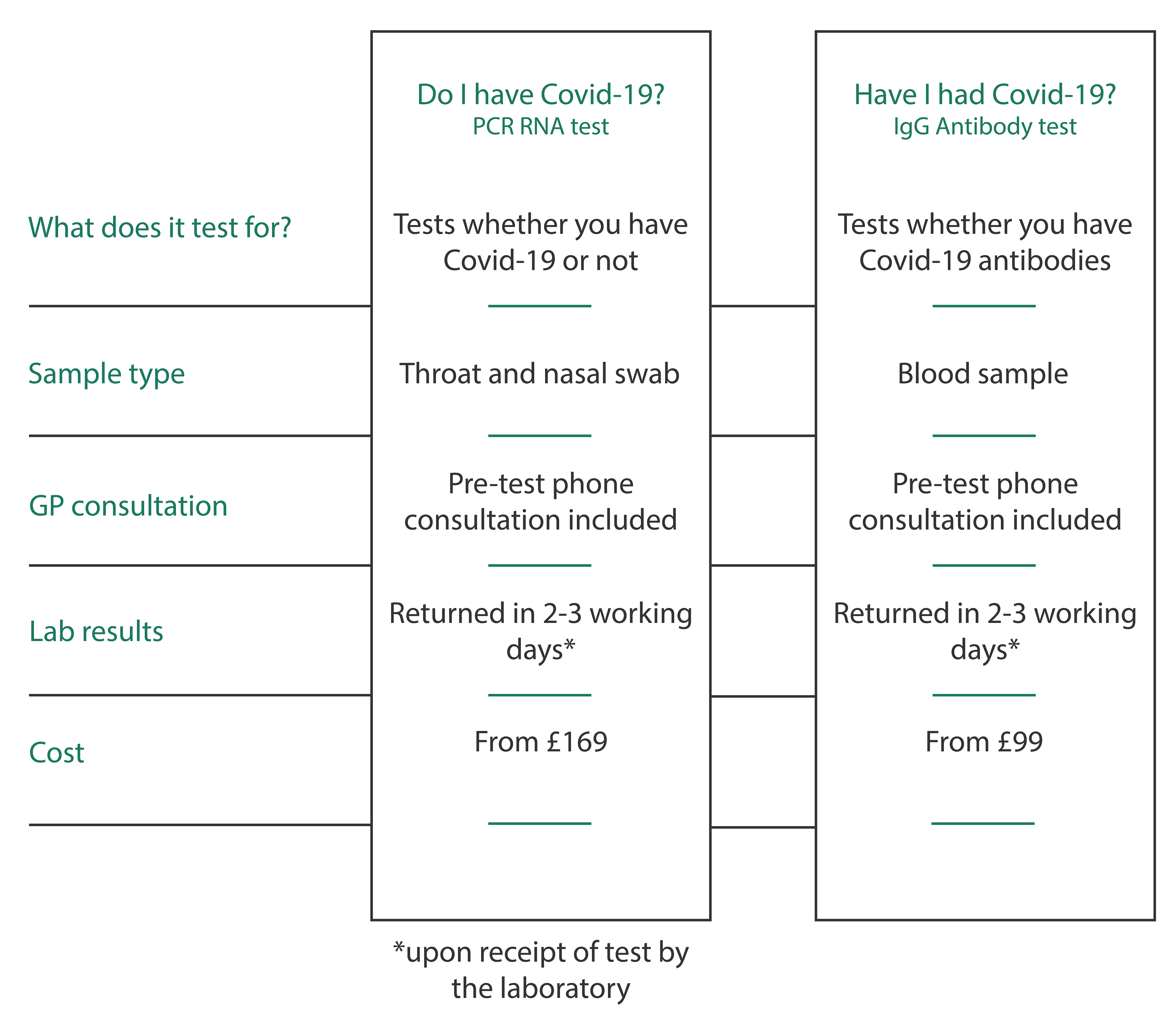 Covid-19 tests from Qured