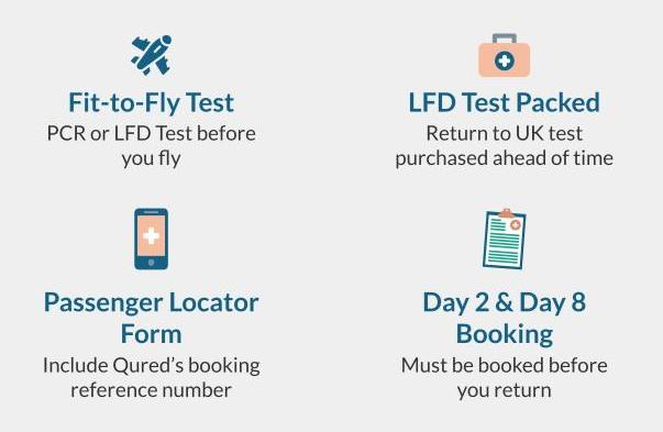 Qured's Travel Testing Services