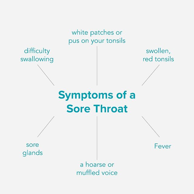 What are the symptoms of a Sore Throat?