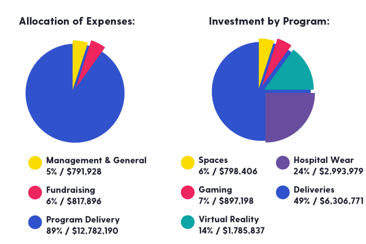 Allocation of Expenses breakdown Program Delivery $12,782,190 Management & General $791,928 Fundraising $817,986. Investment by program: Gaming $897,198 VR $1,785,837 Gowns $2,993,979 Deliveries $6,306771 Spaces $798,406