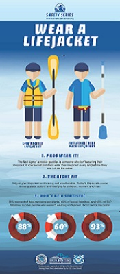 American Canoe Association Safety Series Infographics