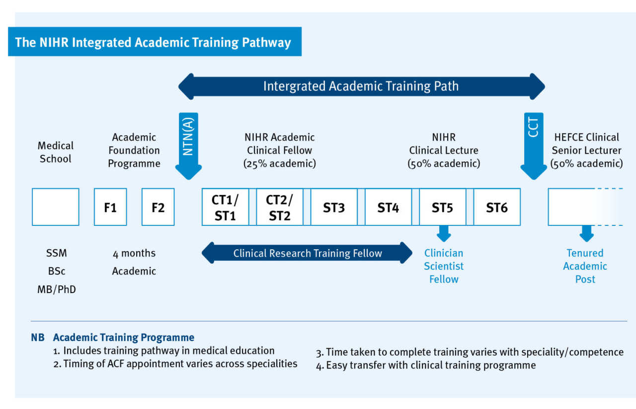 The NIHR Integrated Academic Training Pathway