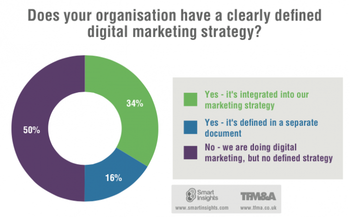 creating-a-digital-marketing-strategy