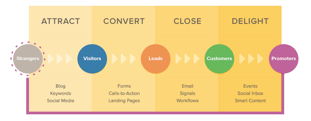 Hubspot-Content-Marketing-Methodology