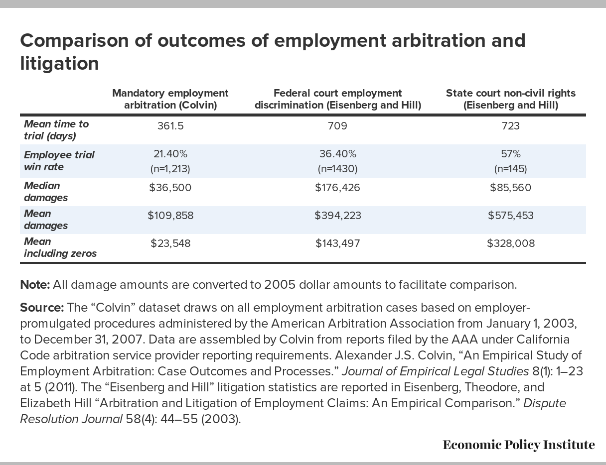 Chart comparing outcomes of employment arbitration and litigation