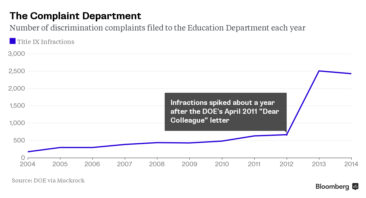 Chart: The number of discrimination complaints filed to the Education Department each year steadily increase from 2004-2012 before spiking from just over 500 to 2,500 in 2013